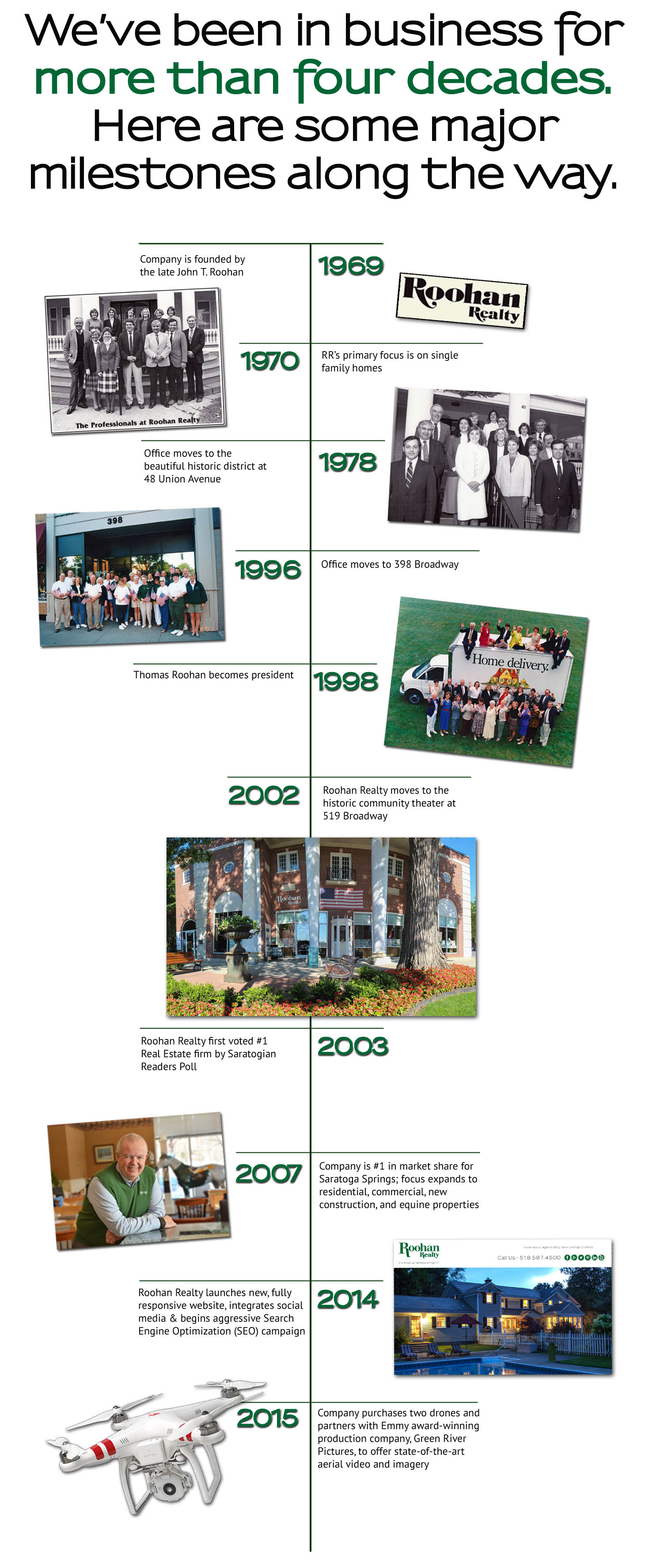 roohan realty timeline about us saratoga springs ny