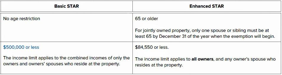 Star Property Tax New York Application