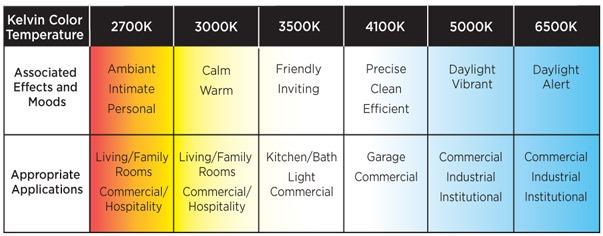 Color Temperature Chart Mood App Roohan Realty