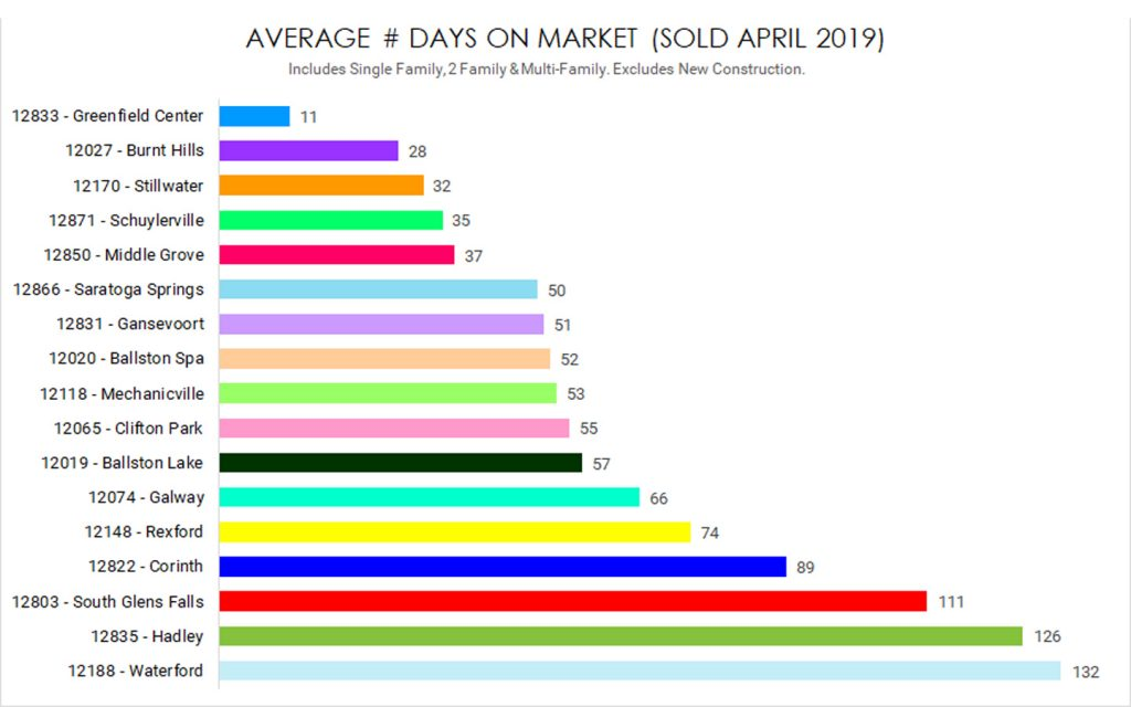 average days on market properties sold in saratoga county april 2019