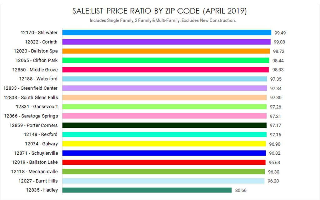 sale to list price ratio properties sold in saratoga county april 2019