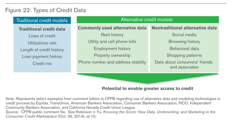 Source: A Financial System That Creates Economic Opportunities - Nonbank Financials, Fintech, and Innovation (U.S. Department of Treasury, July 2018)