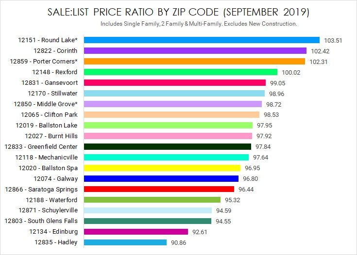 sale to list price ratio saratoga county new york real estate update september 2019