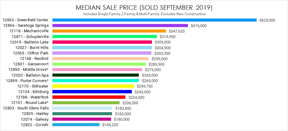 median sale price saratoga county ny august 2019