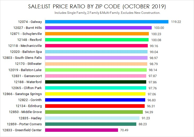 sale to list price ratio saratoga county new york real estate update october 2019