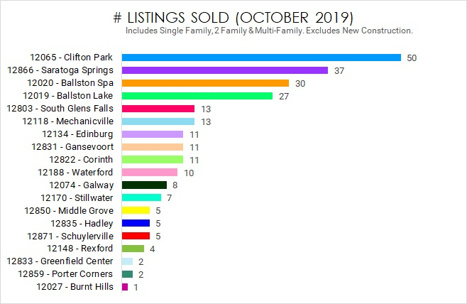 number listings sold saratoga county ny october2019