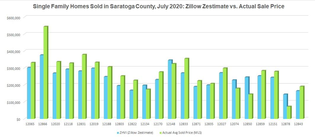 Zillow Zestimates compared to actual home sales by zip saratoga county july 2020
